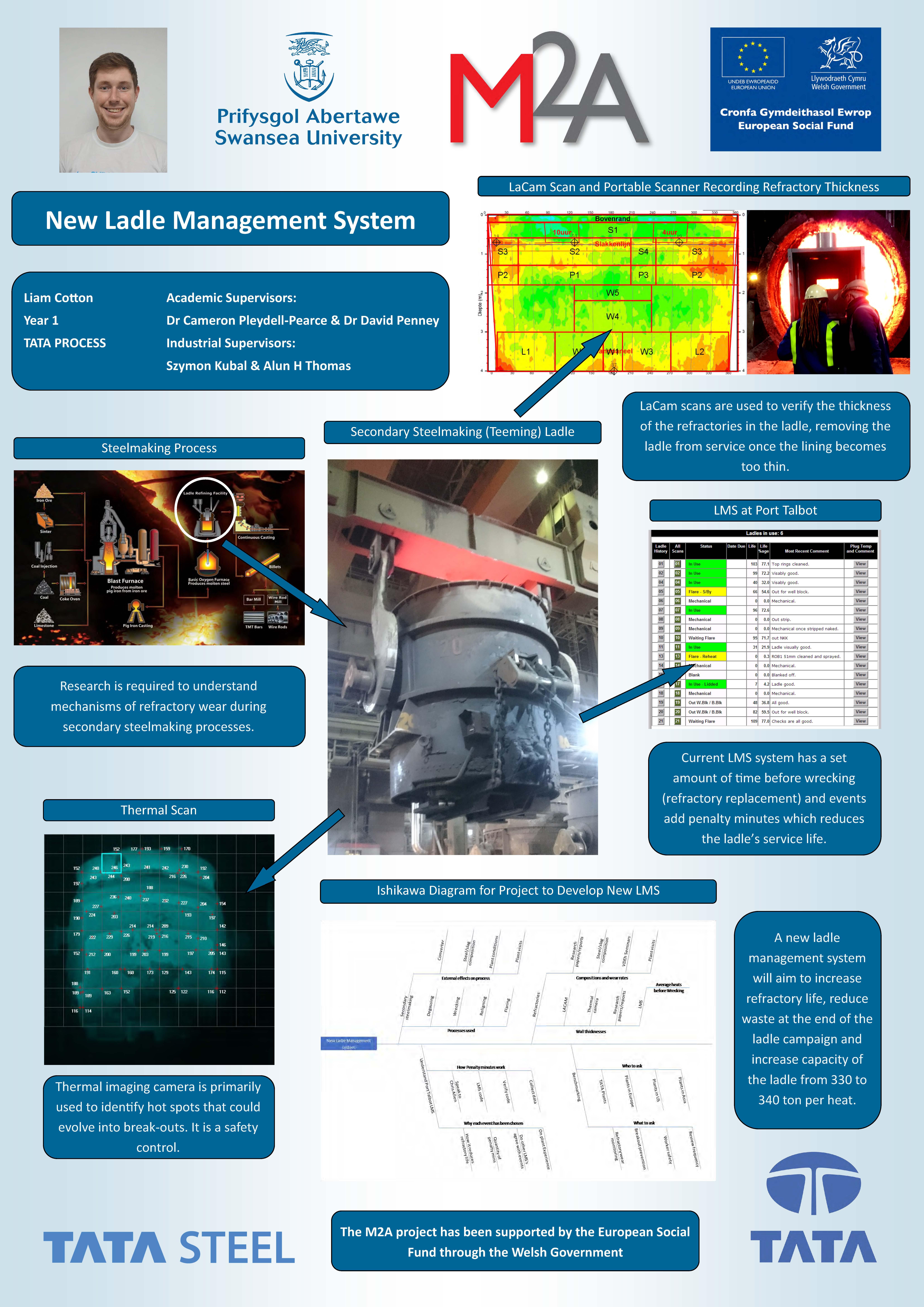 New Ladle Management System