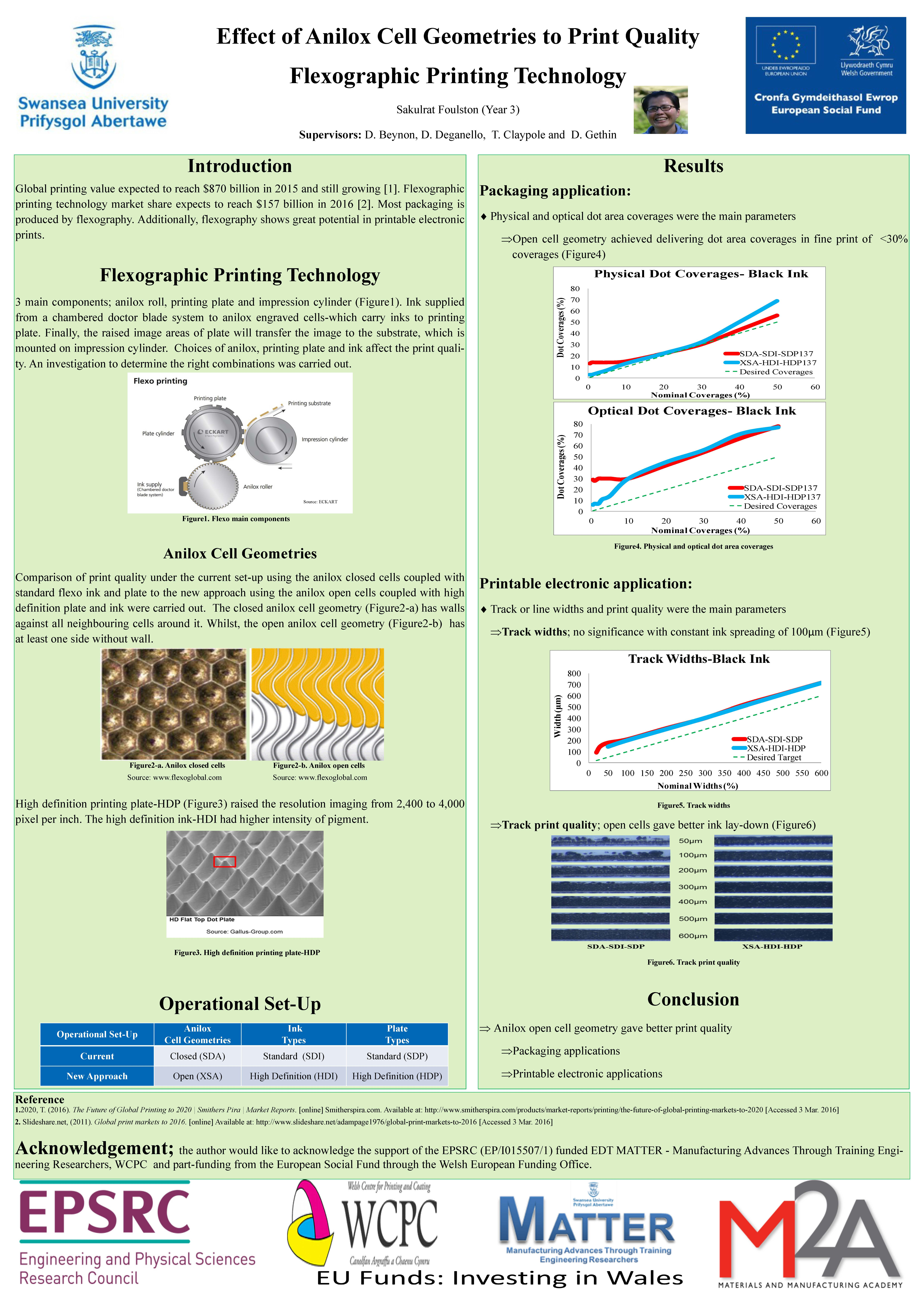 Effect of Anilox Cell Geometries to Print Quality Flexographic Printing Technology