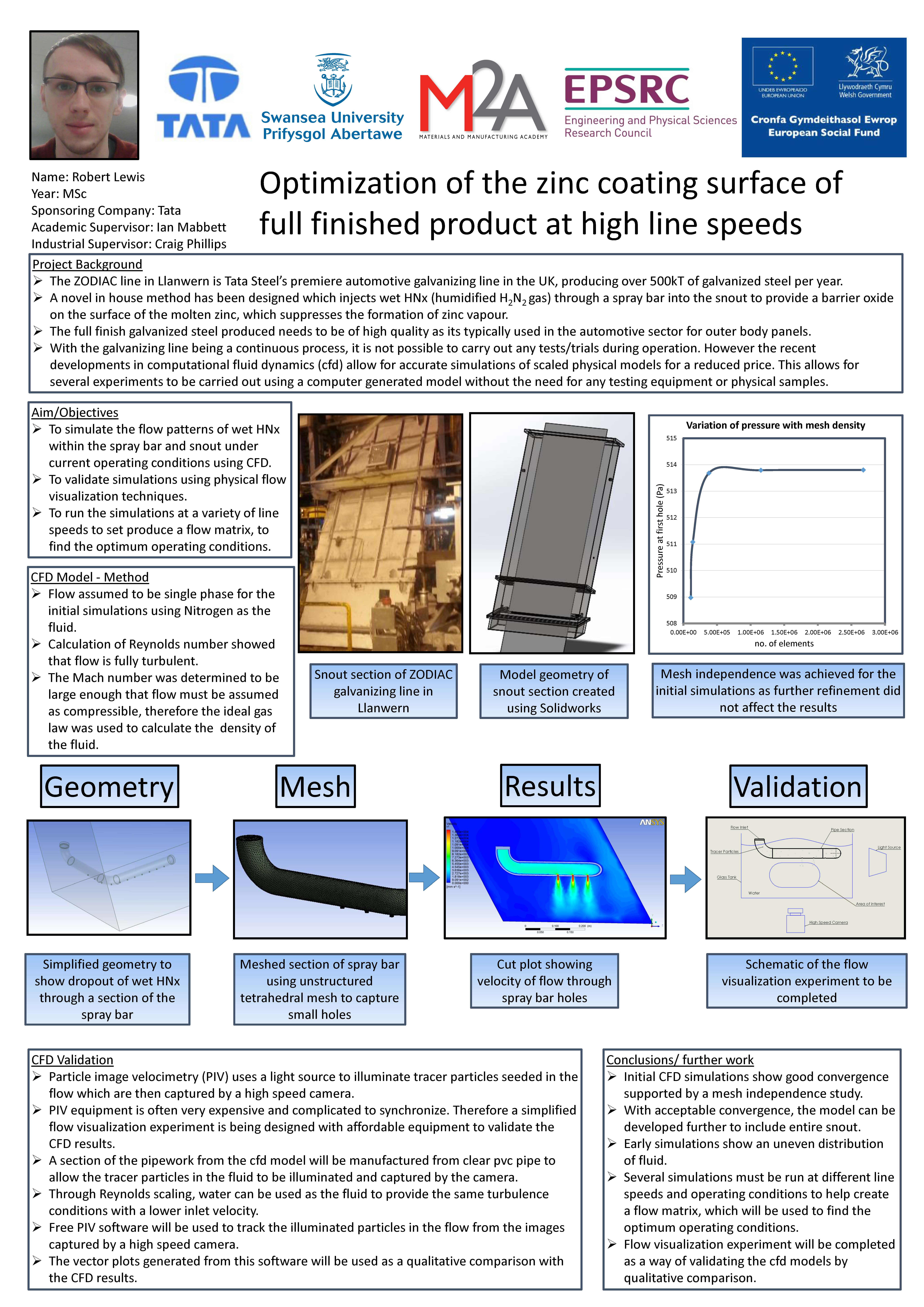 Optimization of the zinc coating surface of full finished product at high line speeds