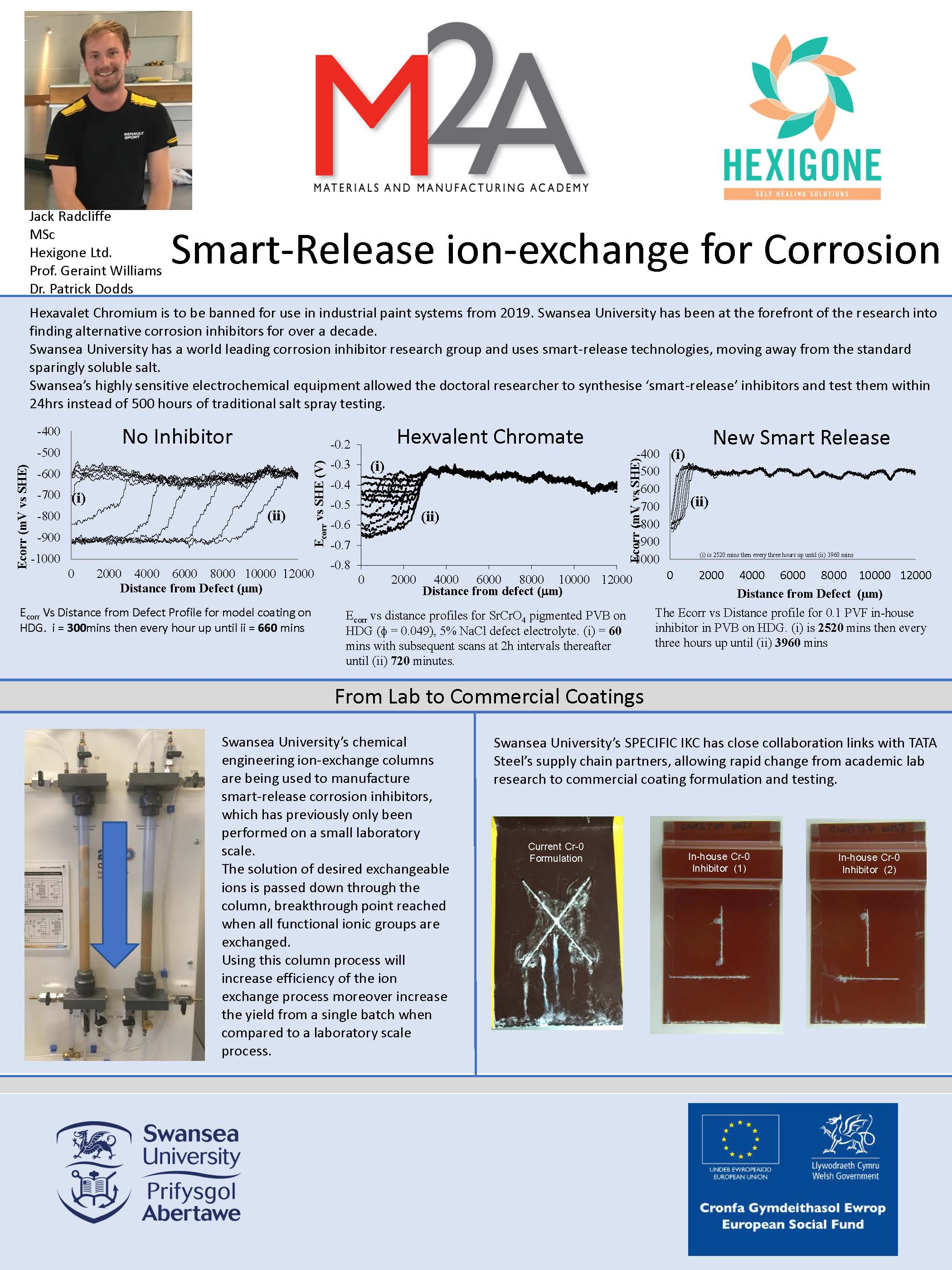 Smart-Release ion-exchange for Corrosion
