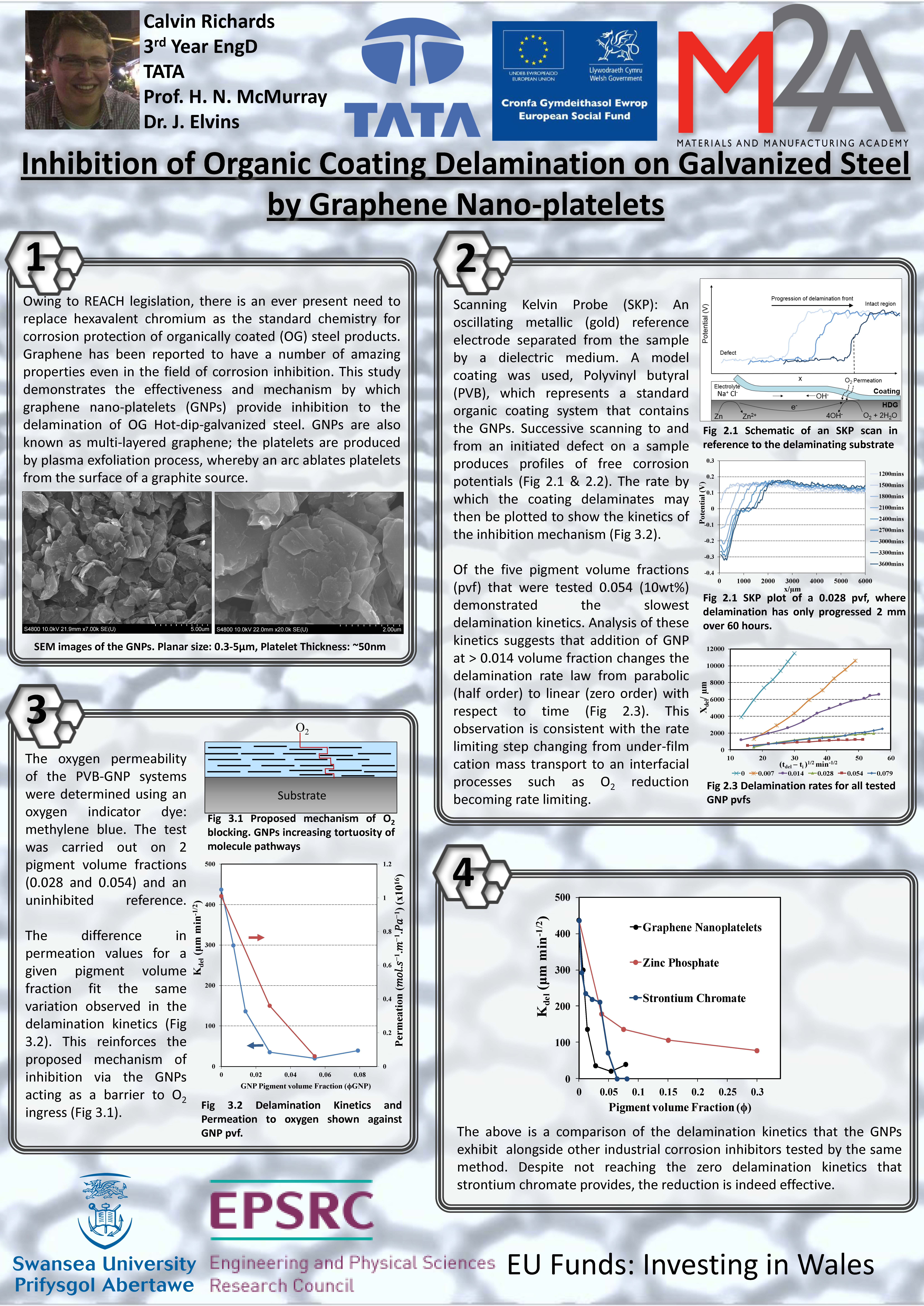 Inhibition of Organic Coating Delamination on Galvanized Steel by Graphene Nano-platelets