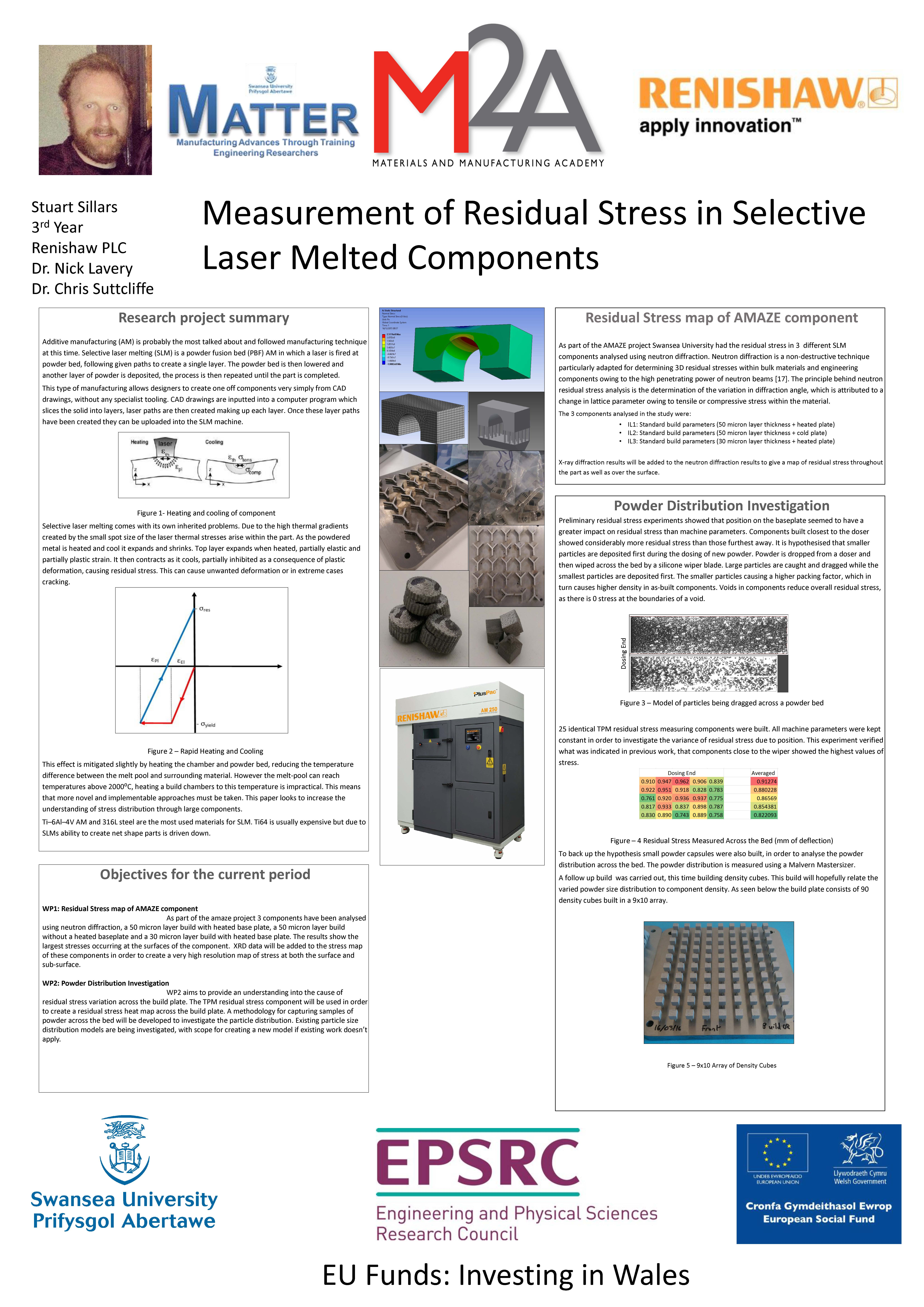 Measurement of Residual Stress in Selective Laser Melted Components